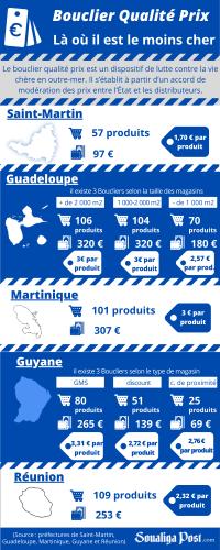 Bouclier Qualité Prix : comparaison des paniers en outre-mer